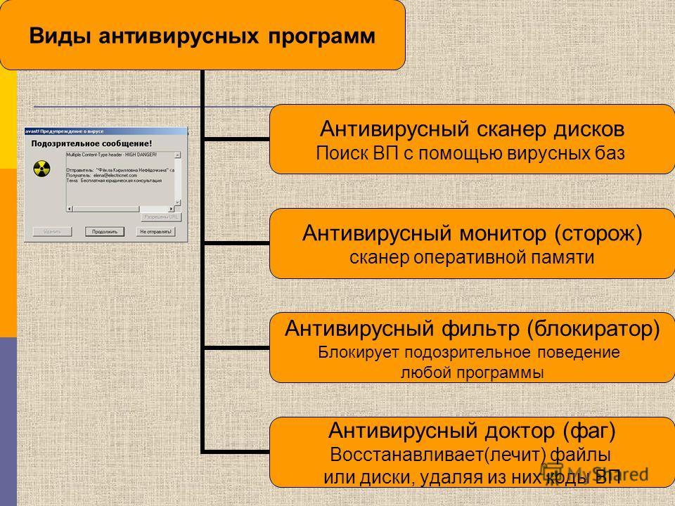 Виды антивирусных программ Антивирусный сканер дисков Поиск ВП с помощью вирусных баз Антивирусный монитор (сторож) сканер оперативной памяти Антивирусный фильтр (блокиратор) Блокирует подозрительное поведение любой программы Антивирусный доктор (фаг