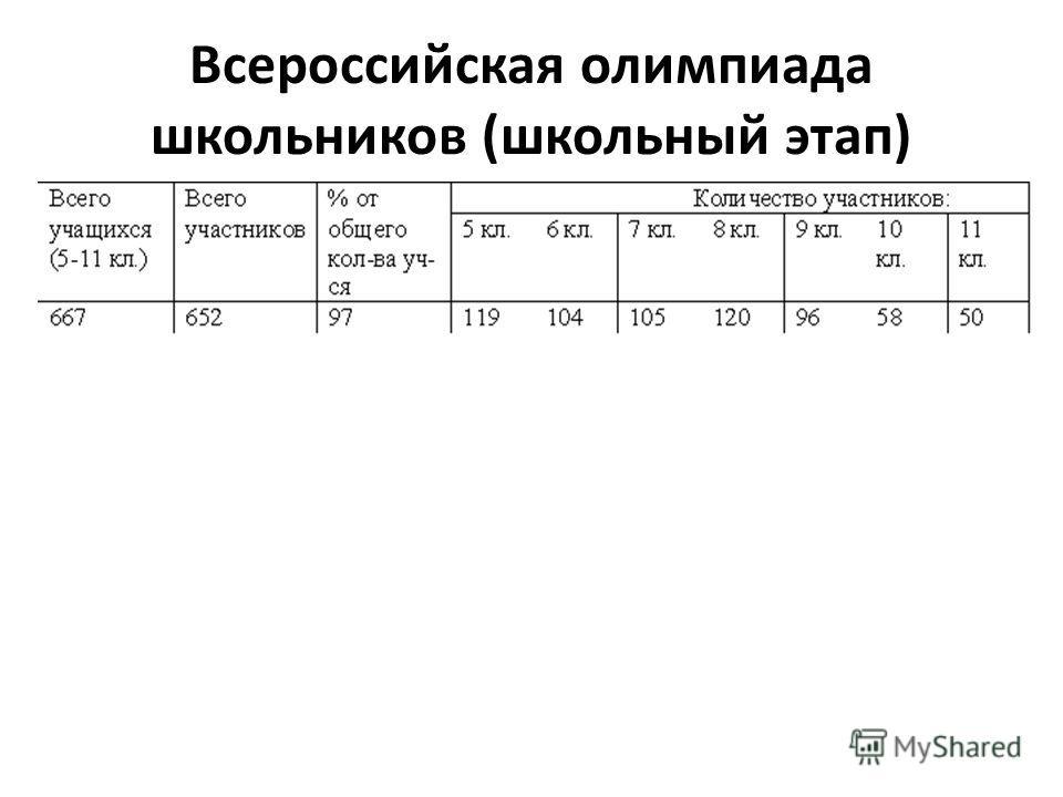 Всероссийская олимпиада школьников (школьный этап)