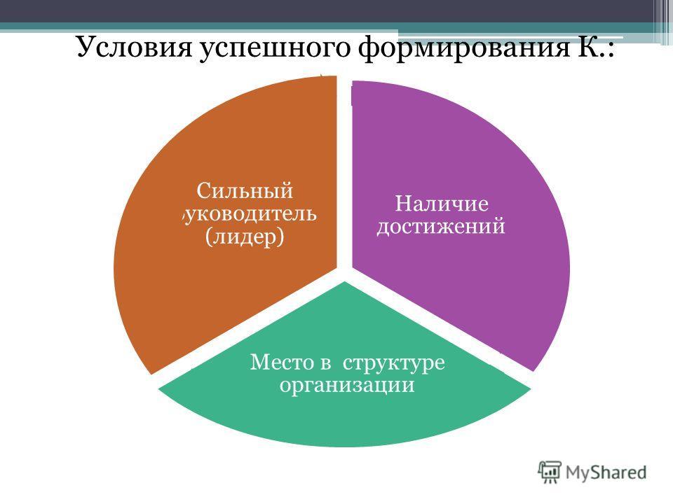 Условия успешного формирования К.: Наличие достижений Место в структуре организации Сильный руководитель (лидер)