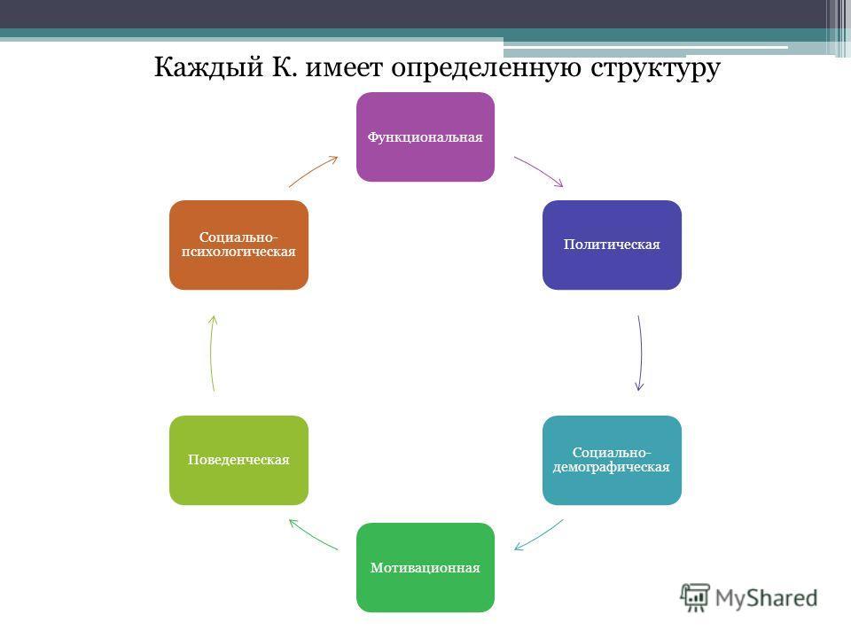 Каждый К. имеет определенную структуру ФункциональнаяПолитическая Социально- демографическая МотивационнаяПоведенческая Социально- психологическая