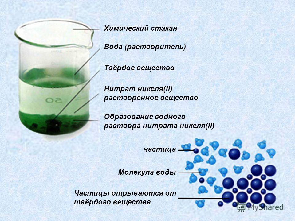 Химический стакан Вода (растворитель) Твёрдое вещество Нитрат никеля(II) растворённое вещество Образование водного раствора нитрата никеля(II) частица Молекула воды Частицы отрываются от твёрдого вещества