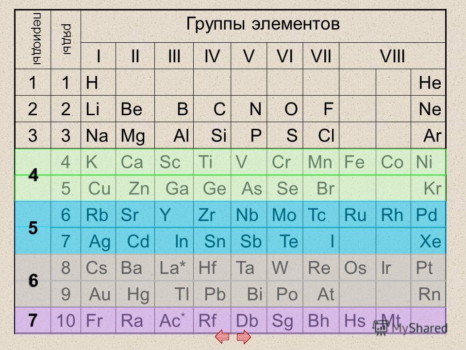 периоды ряды Группы элементов IIIIIIIVVVIVIIVIII 11 HHe 22 LiBeBCNOFNe 33 NaMgAlSiPSClAr 4 4 KCaScTiVCrMnFeCoNi 5 CuZnGaGeAsSeBrKr 5 6 RbSrYZrNbMoTcRuRhPd 7 AgCdInSnSbTeIXe 6 8 CsBaLa*HfTaWReOsIrPt 9 AuHgTlPbBiPoAtRn 710 FrRaAc * RfDbSgBhHsMt 4 5 6 7