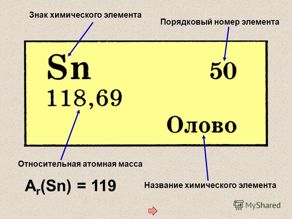 Знак химического элемента Порядковый номер элемента Название химического элемента Относительная атомная масса A r (Sn) = 119