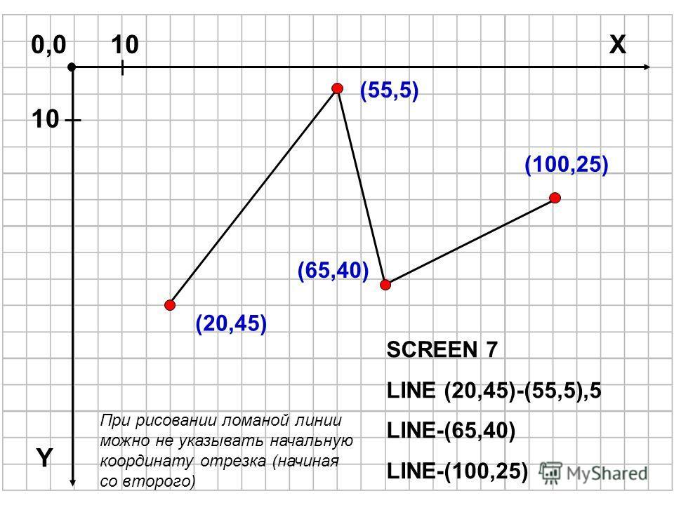 X0,010 (20,45) (55,5) (100,25) SCREEN 7 LINE (20,45)-(55,5),5 LINE-(65,40) LINE-(100,25) (65,40) Y При рисовании ломаной линии можно не указывать начальную координату отрезка (начиная со второго)