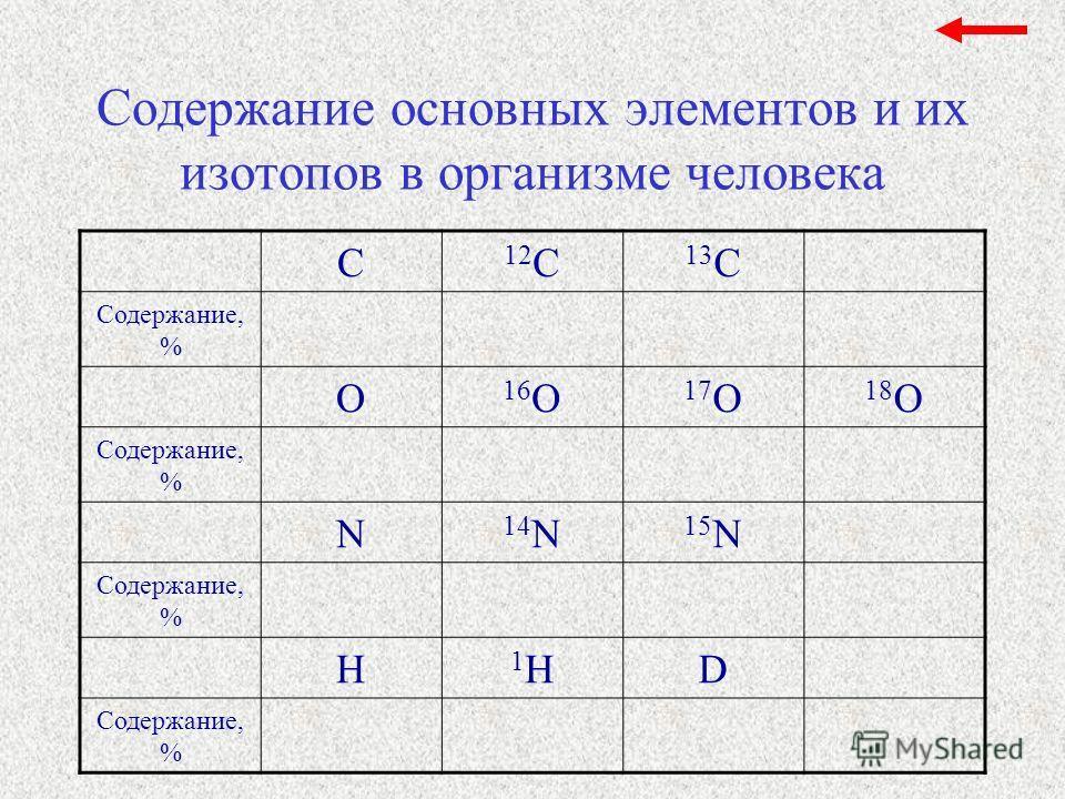 Содержание основных элементов и их изотопов в организме человека С 12 С 13 С Содержание, % O 16 O 17 O 18 O Содержание, % N 14 N 15 N Содержание, % H 1H1HD
