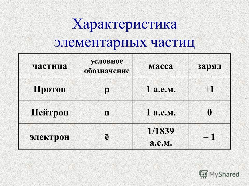 Характеристика элементарных частиц частица условное обозначение массазаряд Протонр1 а.е.м.+1 Нейтронn1 а.е.м.0 электронē 1/1839 а.е.м. – 1