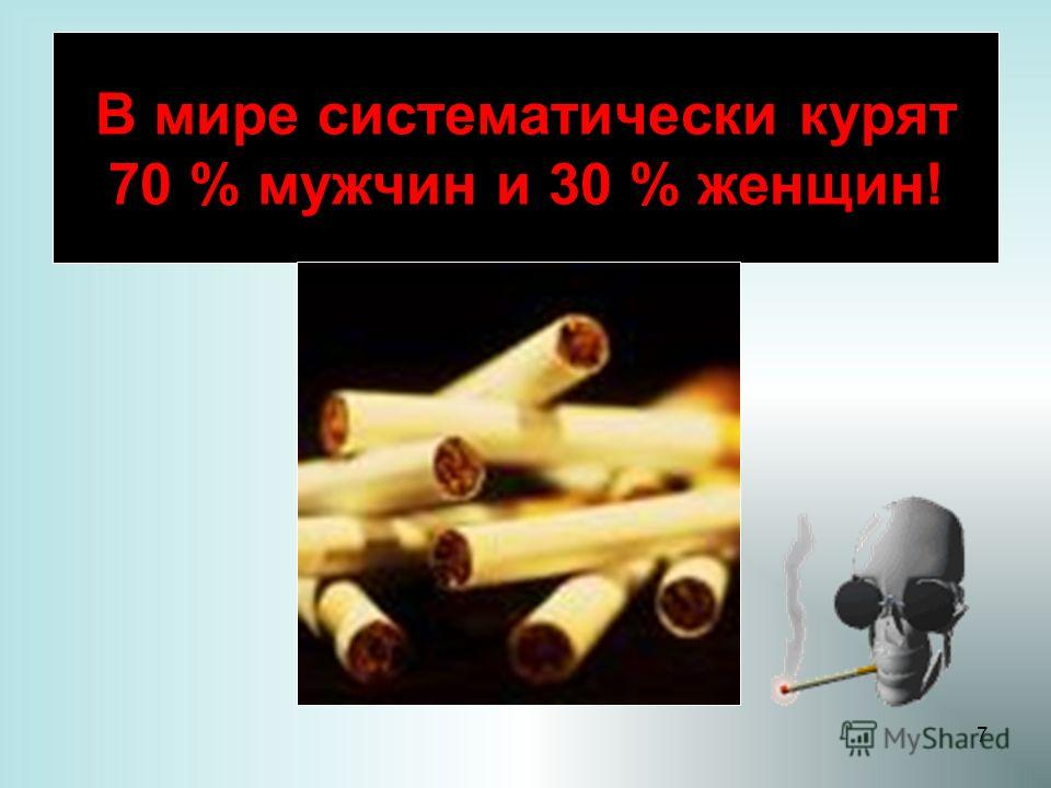 7 В мире систематически курят 70 % мужчин и 30 % женщин!