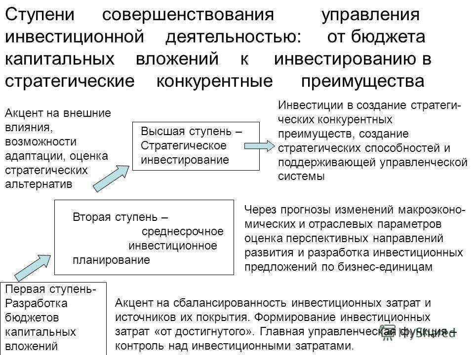 Ступени совершенствования управления инвестиционной деятельностью: от бюджета капитальных вложений к инвестированию в стратегические конкурентные преимущества Первая ступень- Разработка бюджетов капитальных вложений Акцент на сбалансированность инвес