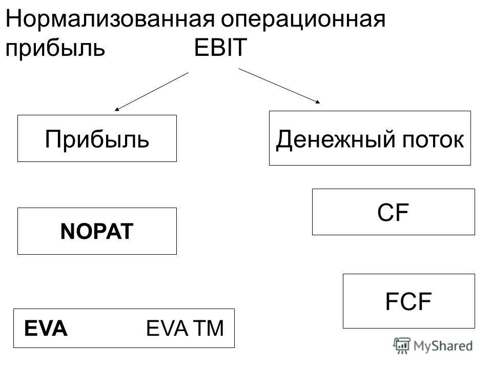 Нормализованная операционная прибыль EBIT Прибыль Денежный поток NOPAT EVA EVA TM CF FCF