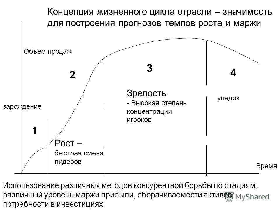 Концепция жизненного цикла отрасли – значимость для построения прогнозов темпов роста и маржи Объем продаж Время 1 2 3 4 Рост – быстрая смена лидеров Зрелость - Высокая степень концентрации игроков упадок зарождение Использование различных методов ко