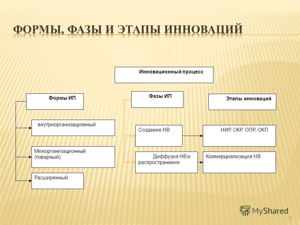 8 Инновационный процесс Формы ИП внутриорганизационный Межорганизационный (товарный) Расширенный Фазы ИП Создание НВ Диффузия НВ и распространение НИР, ОКР, ОПР, ОКП Этапы инноваций Коммерциализация НВ