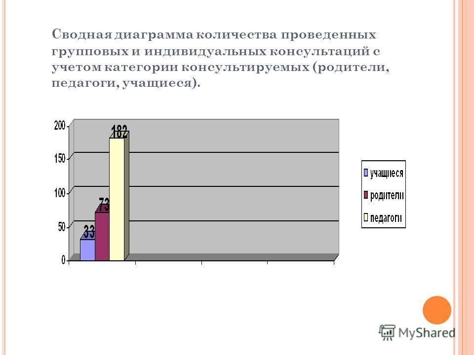 Сводная диаграмма количества проведенных групповых и индивидуальных консультаций с учетом категории консультируемых (родители, педагоги, учащиеся).