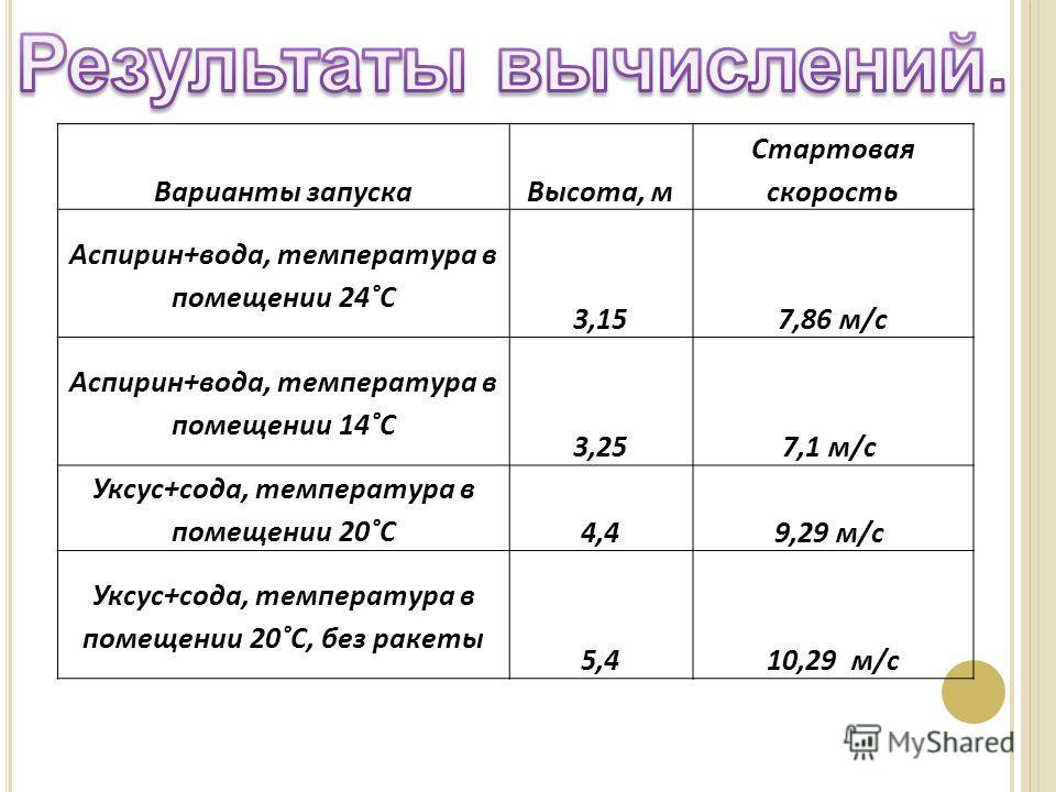 Варианты запускаВысота, м Стартовая скорость Аспирин+вода, температура в помещении 24˚С 3,157,86 м/с Аспирин+вода, температура в помещении 14˚С 3,257,1 м/с Уксус+сода, температура в помещении 20˚С 4,49,29 м/с Уксус+сода, температура в помещении 20˚С,