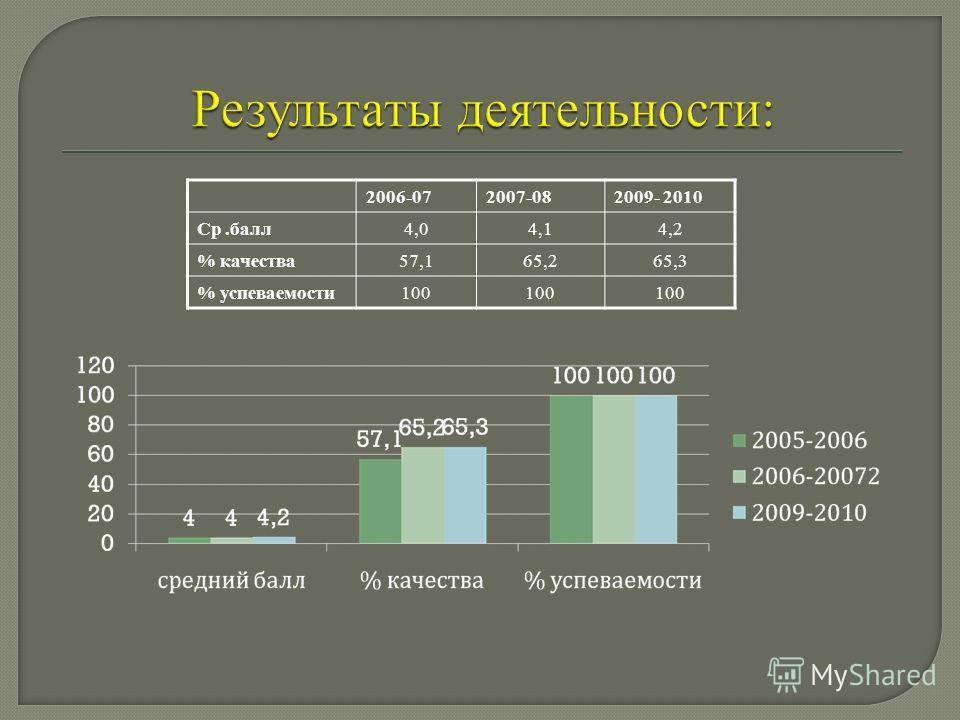 2006-072007-082009- 2010 Ср.балл4,04,14,2 % качества57,165,265,3 % успеваемости100