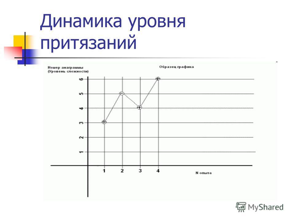 Динамика уровня притязаний