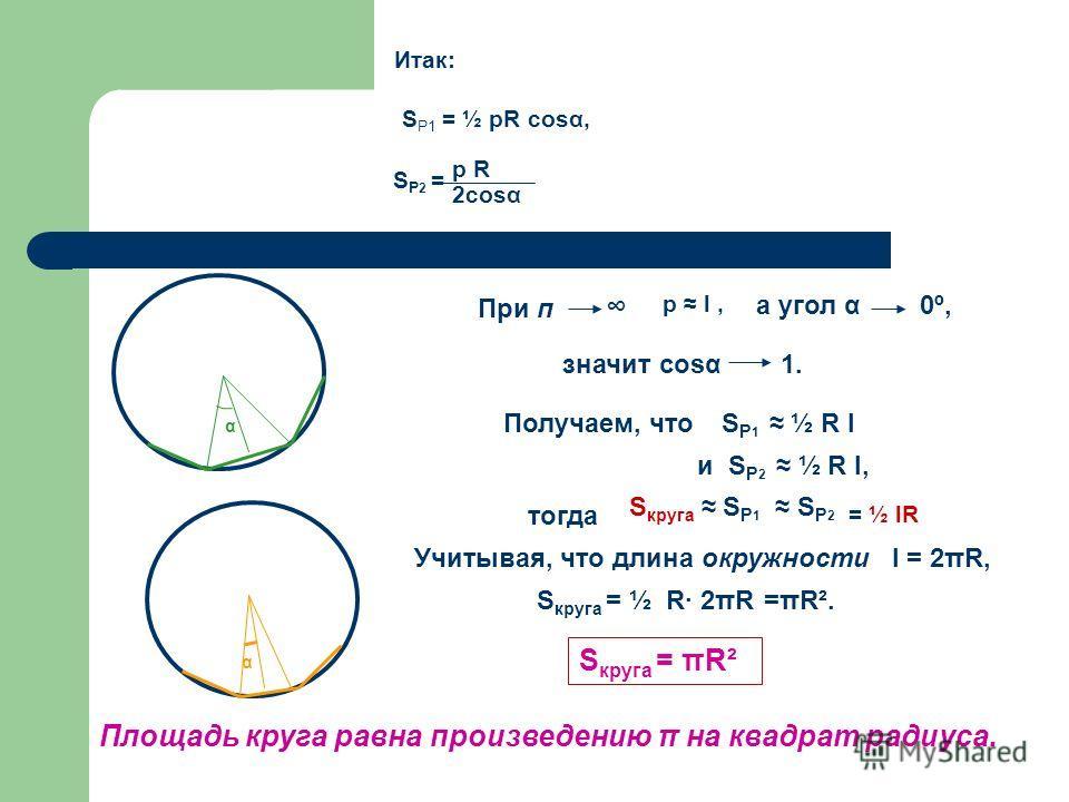 S Р1 = ½ рR соsα, S Р 2 = 2соsα р R Итак: При п р l, а угол α 0º, значит соsα 1. Получаем, чтоS Р 1 ½ R l и S Р 2 ½ R l, S круга S Р 1 S Р 2 = ½ lR тогда Учитывая, что длина окружности l = 2πR, S круга = ½ R· 2πR=πR². S круга = πR² α α Площадь круга