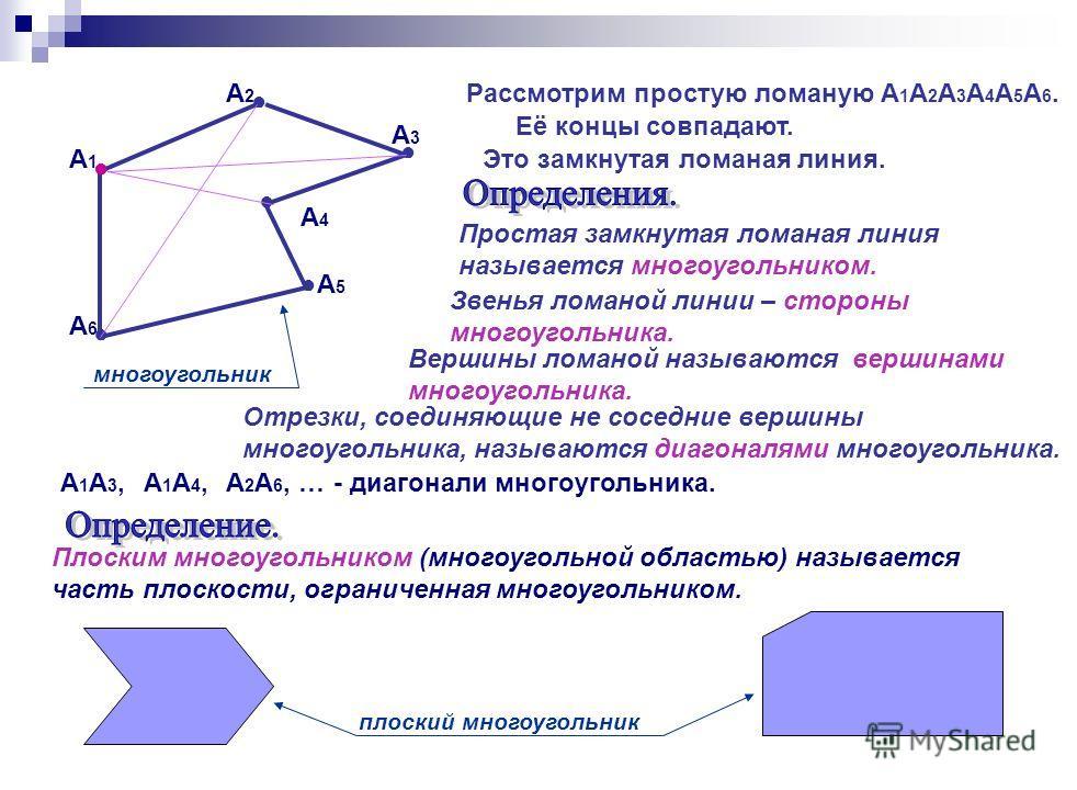 Отрезки, соединяющие не соседние вершины многоугольника, называются диагоналями многоугольника. А4А4 А2А2 А5А5 А1А1 А3А3 Рассмотрим простую ломаную А 1 А 2 А 3 А 4 А 5 А 6. Её концы совпадают. Это замкнутая ломаная линия. Простая замкнутая ломаная ли