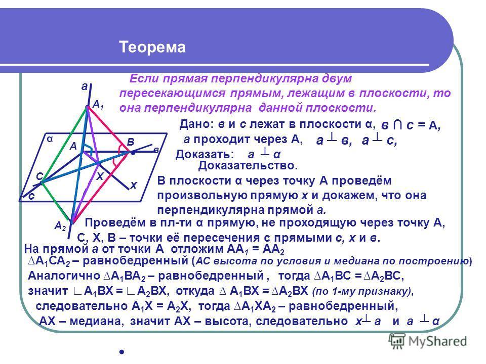 Теорема Если прямая перпендикулярна двум пересекающимся прямым, лежащим в плоскости, то она перпендикулярна данной плоскости. α в а Доказать: Дано: Доказательство. в и с лежат в плоскости α, а α С А В с х Х А1А1 А2А2 а с, а в, в с = А, а проходит чер