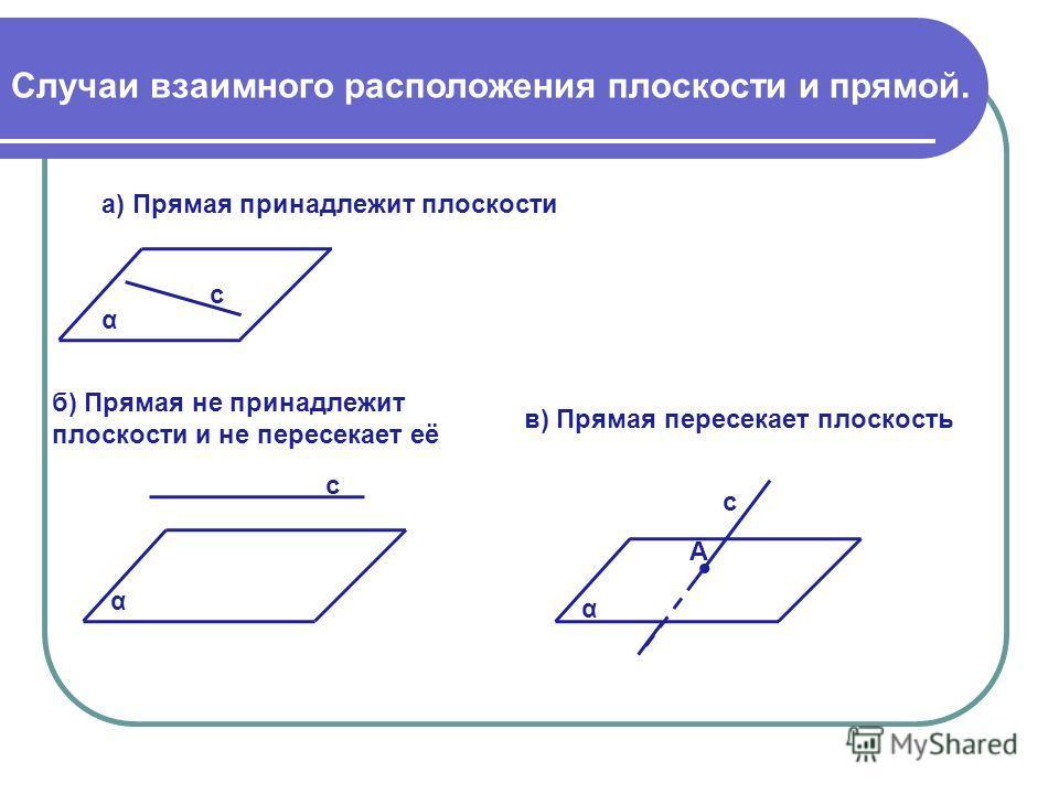 Случаи взаимного расположения плоскости и прямой. α а) Прямая принадлежит плоскости А α с б) Прямая не принадлежит плоскости и не пересекает её с α в) Прямая пересекает плоскость с