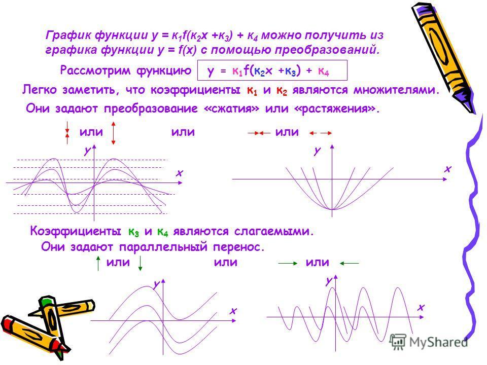 График функции у = к 1 f(к 2 х +к 3 ) + к 4 можно получить из графика функции у = f(х) с помощью преобразований. Рассмотрим функцию Легко заметить, что коэффициенты к 1 и к 2 являются множителями. Они задают преобразование «сжатия» или «растяжения».