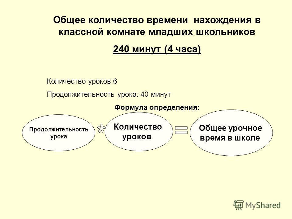 Общее количество времени нахождения в классной комнате младших школьников 240 минут (4 часа) Количество уроков:6 Продолжительность урока: 40 минут Формула определения: Продолжительность урока Количество уроков Общее урочное время в школе
