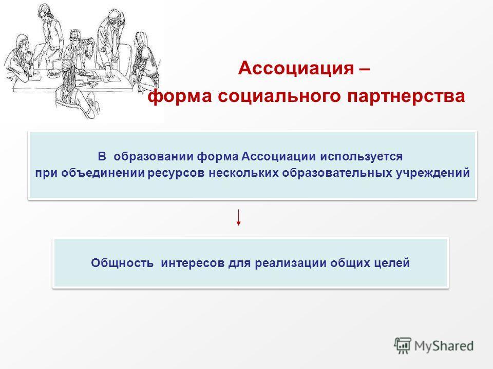 Ассоциация – форма социального партнерства В образовании форма Ассоциации используется при объединении ресурсов нескольких образовательных учреждений В образовании форма Ассоциации используется при объединении ресурсов нескольких образовательных учре