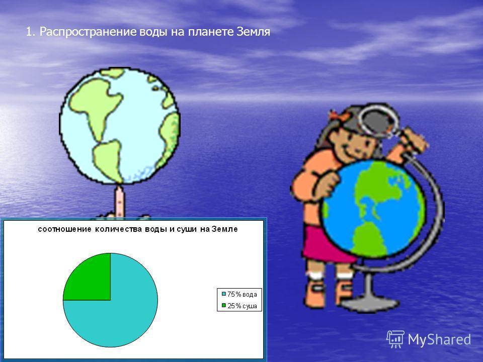 1. Распространение воды на планете Земля