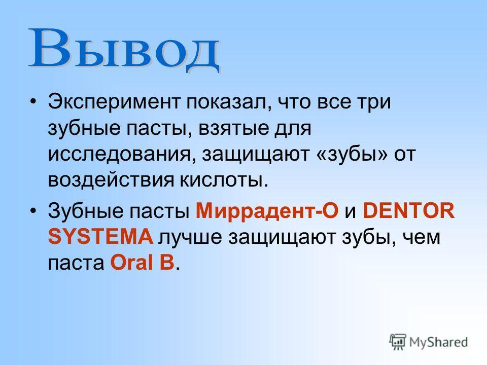 Эксперимент показал, что все три зубные пасты, взятые для исследования, защищают «зубы» от воздействия кислоты. Зубные пасты Миррадент-О и DENTOR SYSTEMA лучше защищают зубы, чем паста Oral B.