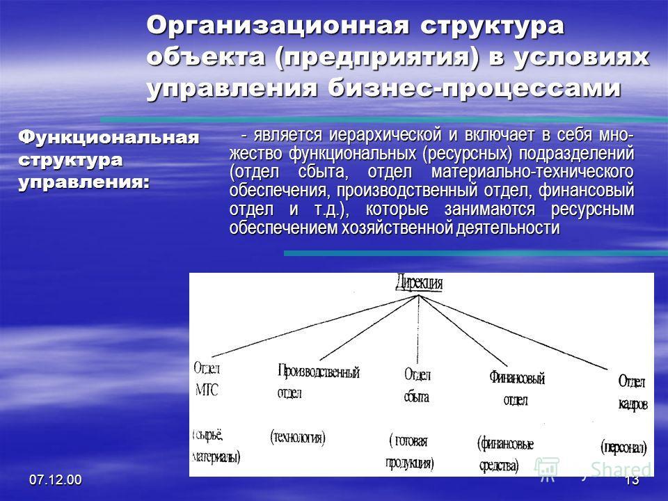 07.12.0013 Организационная структура объекта (предприятия) в условиях управления бизнес-процессами Функциональная структура управления: - является иерархической и включает в себя мно- жество функциональных (ресурсных) подразделений (отдел сбыта, отде
