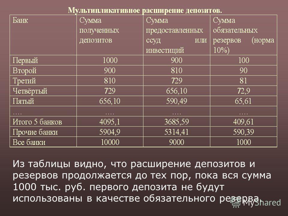 Из таблицы видно, что расширение депозитов и резервов продолжается до тех пор, пока вся сумма 1000 тыс. руб. первого депозита не будут использованы в качестве обязательного резерва.