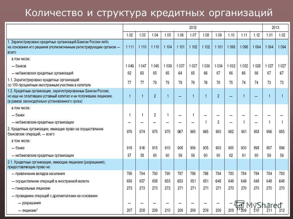 Количество и структура кредитных организаций