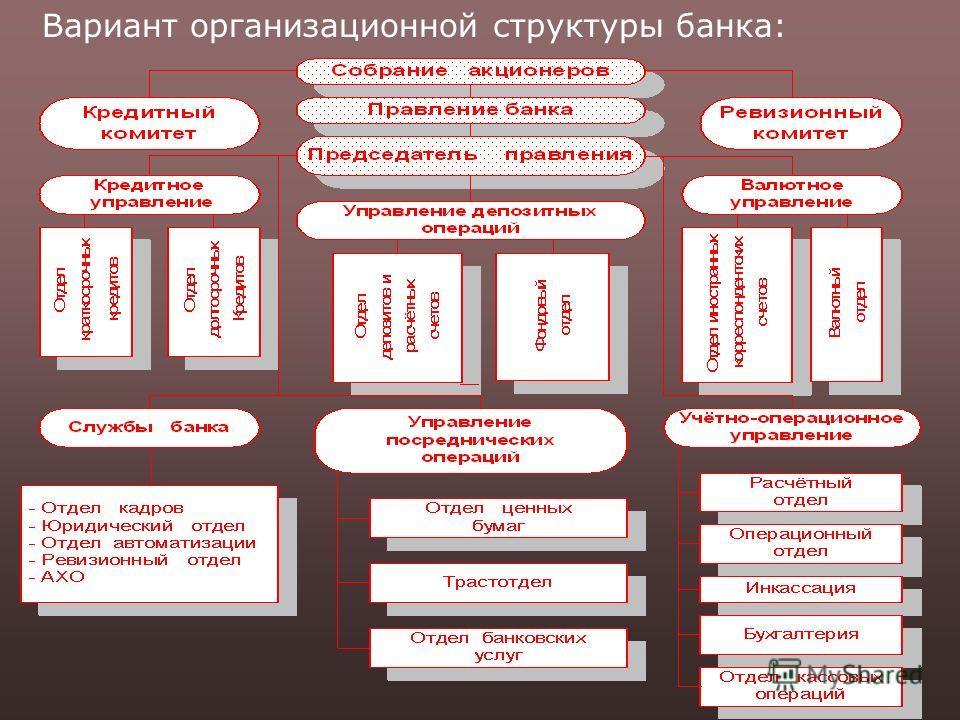 Вариант организационной структуры банка: