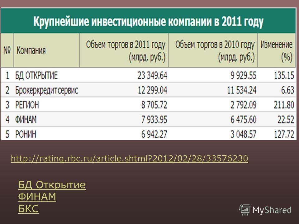 http://rating.rbc.ru/article.shtml?2012/02/28/33576230 БД Открытие ФИНАМ БКС