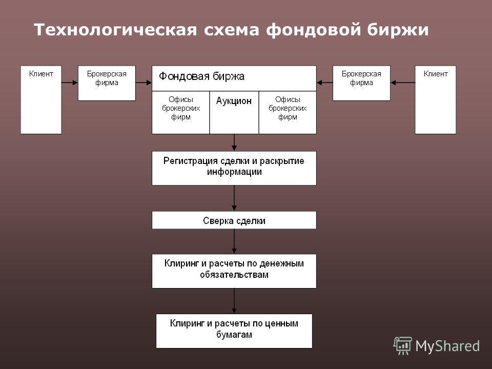 Технологическая схема фондовой биржи