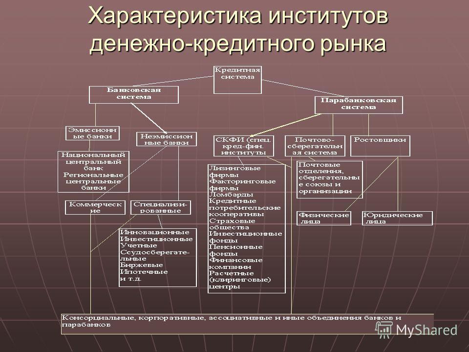 Характеристика институтов денежно-кредитного рынка