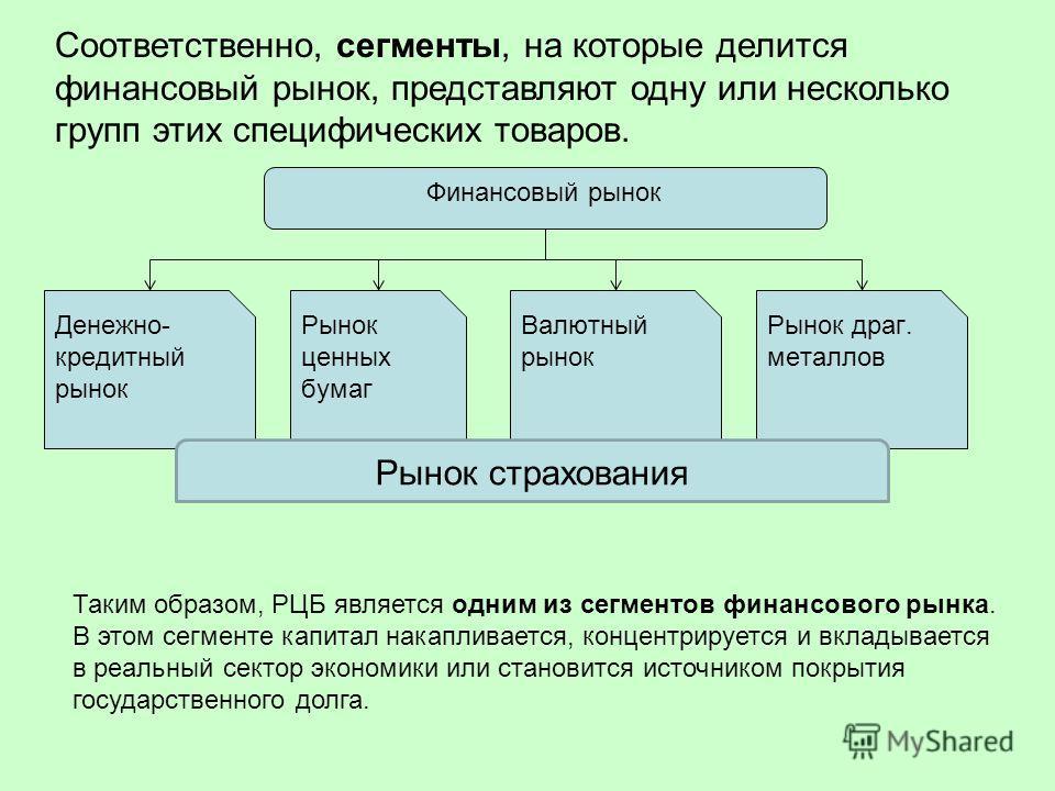 Соответственно, сегменты, на которые делится финансовый рынок, представляют одну или несколько групп этих специфических товаров. Таким образом, РЦБ является одним из сегментов финансового рынка. В этом сегменте капитал накапливается, концентрируется