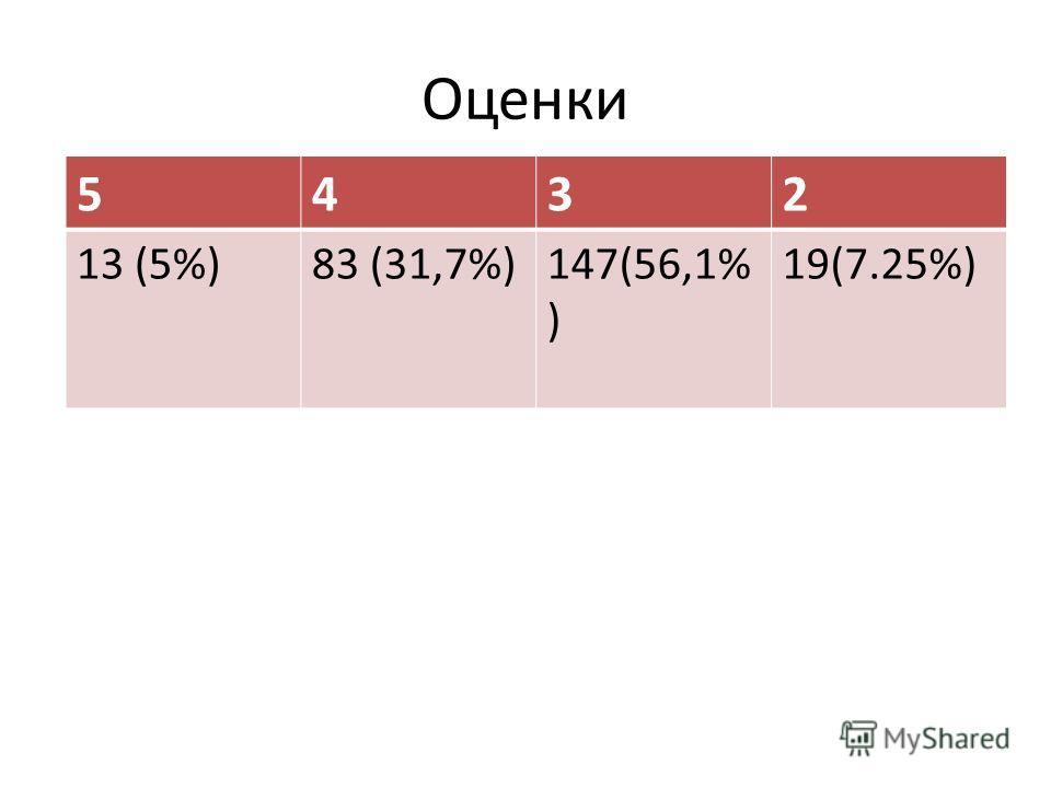 Оценки 5432 13 (5%)83 (31,7%)147(56,1% ) 19(7.25%)