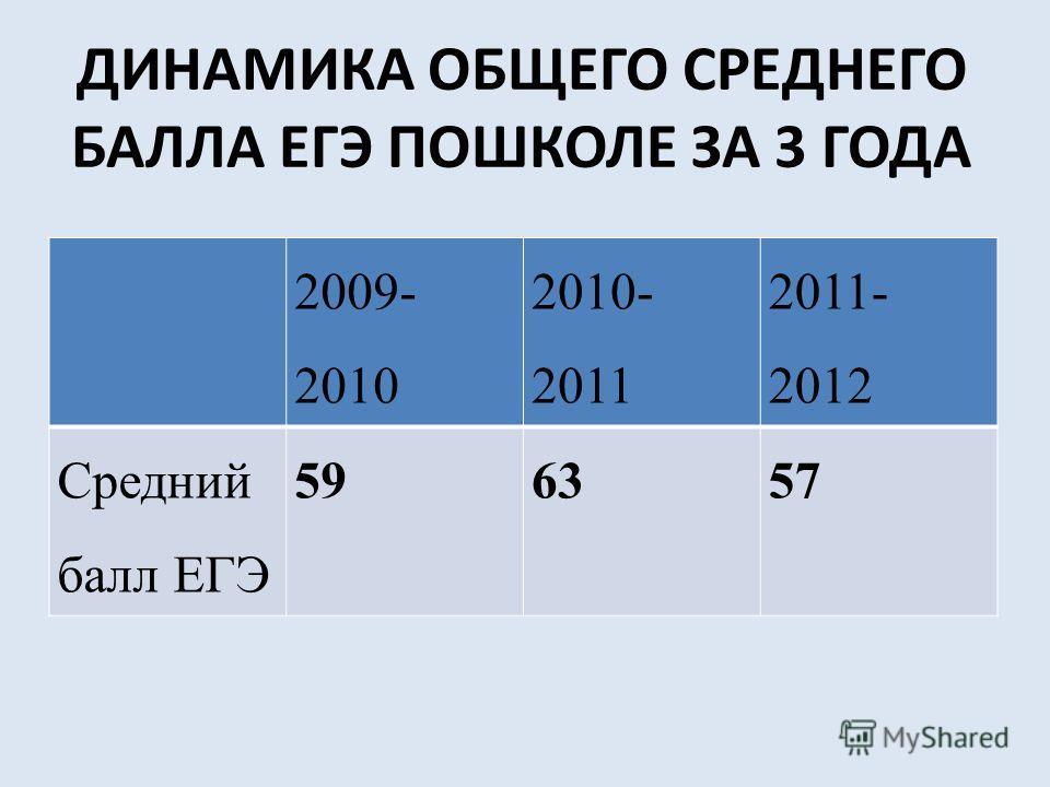 ДИНАМИКА ОБЩЕГО СРЕДНЕГО БАЛЛА ЕГЭ ПОШКОЛЕ ЗА 3 ГОДА 2009- 2010 2010- 2011 2011- 2012 Средний балл ЕГЭ 596357