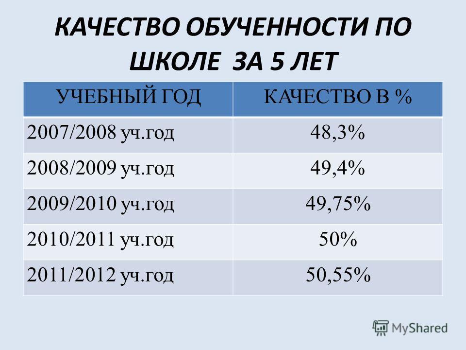 КАЧЕСТВО ОБУЧЕННОСТИ ПО ШКОЛЕ ЗА 5 ЛЕТ УЧЕБНЫЙ ГОДКАЧЕСТВО В % 2007/2008 уч.год48,3% 2008/2009 уч.год49,4% 2009/2010 уч.год49,75% 2010/2011 уч.год50% 2011/2012 уч.год50,55%