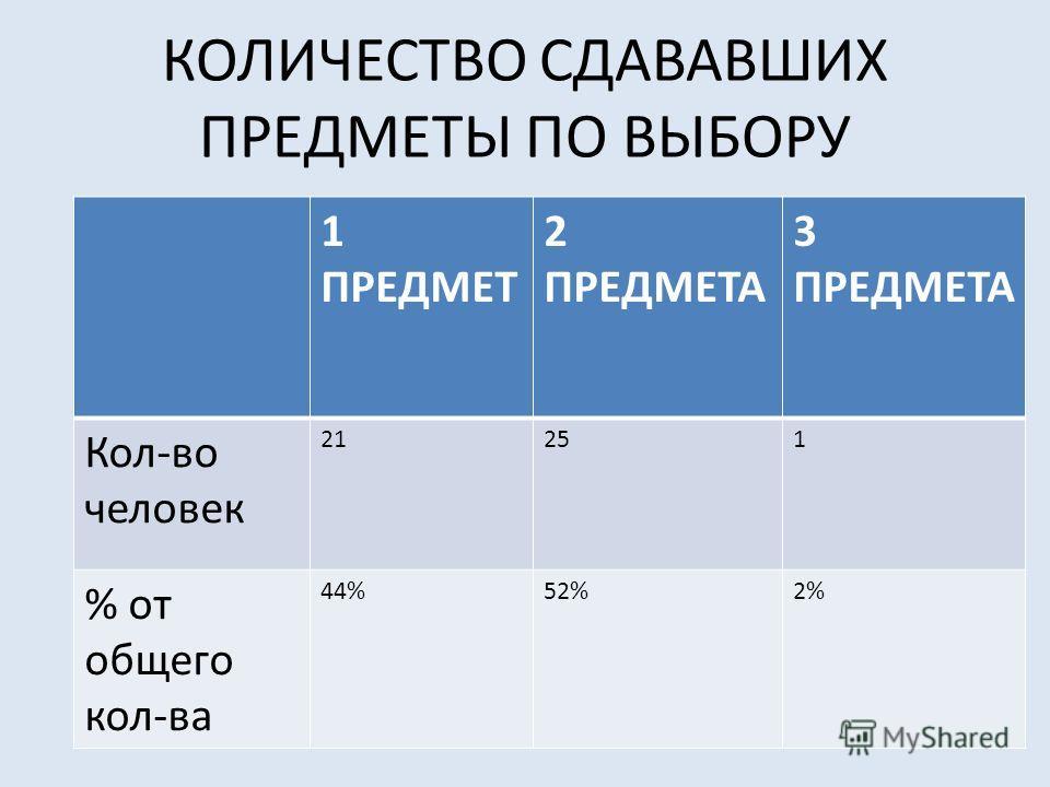 КОЛИЧЕСТВО СДАВАВШИХ ПРЕДМЕТЫ ПО ВЫБОРУ 1 ПРЕДМЕТ 2 ПРЕДМЕТА 3 ПРЕДМЕТА Кол-во человек 21251 % от общего кол-ва 44%52%2%