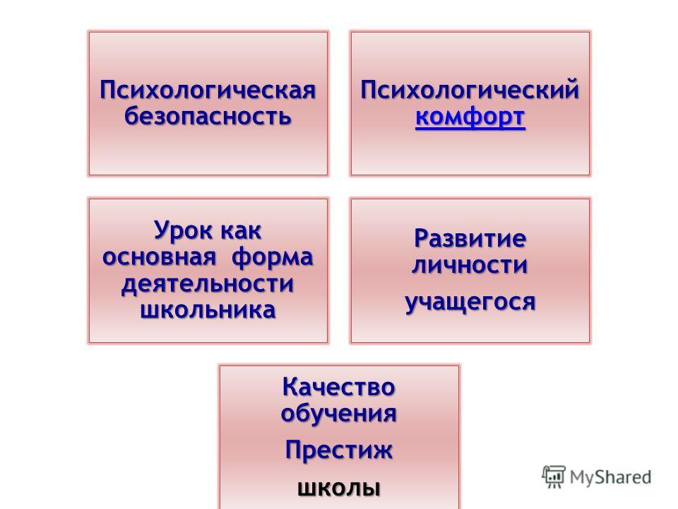 Психологическая безопасность Психологический комфорт комфорт Урок как основная форма деятельности школьника Развитие личности учащегося Качество обучения Престижшколы