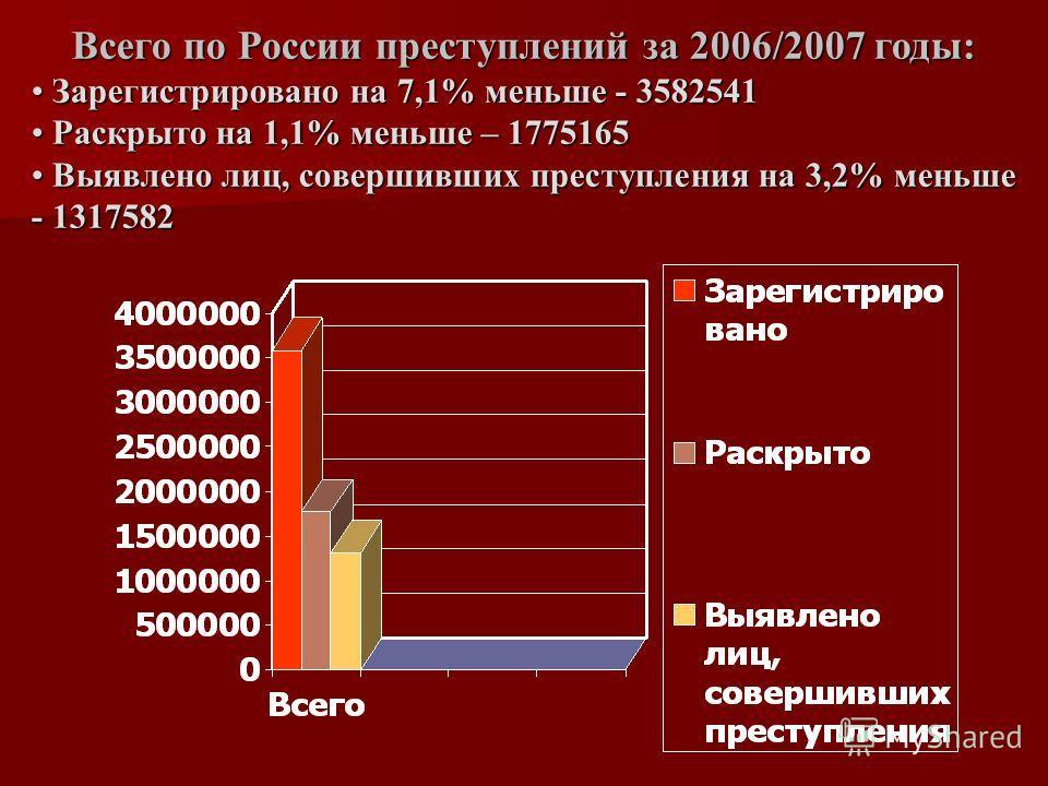 Всего по России преступлений за 2006/2007 годы: Зарегистрировано на 7,1% меньше - 3582541 Зарегистрировано на 7,1% меньше - 3582541 Раскрыто на 1,1% меньше – 1775165 Раскрыто на 1,1% меньше – 1775165 Выявлено лиц, совершивших преступления на 3,2% мен
