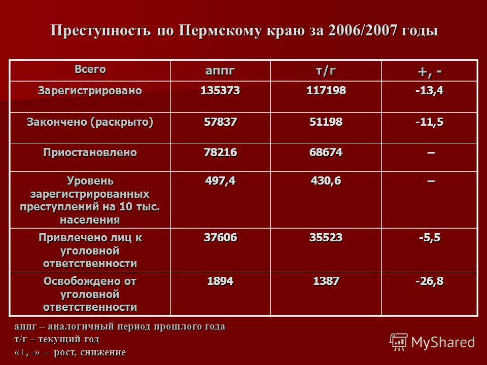 Преступность по Пермскому краю за 2006/2007 годы Всегоаппгт/г +, - Зарегистрировано135373117198-13,4 Закончено (раскрыто) 5783751198-11,5 Приостановлено7821668674 – Уровень зарегистрированных преступлений на 10 тыс. населения 497,4430,6 – Привлечено