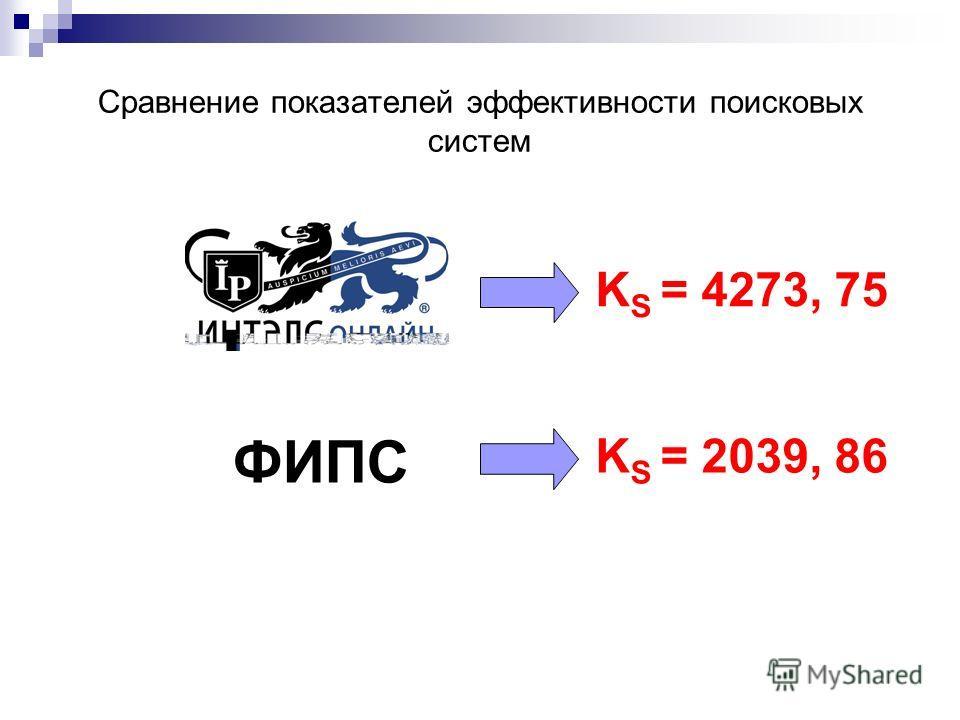 Сравнение показателей эффективности поисковых систем K S = 4273, 75 K S = 2039, 86 ФИПС