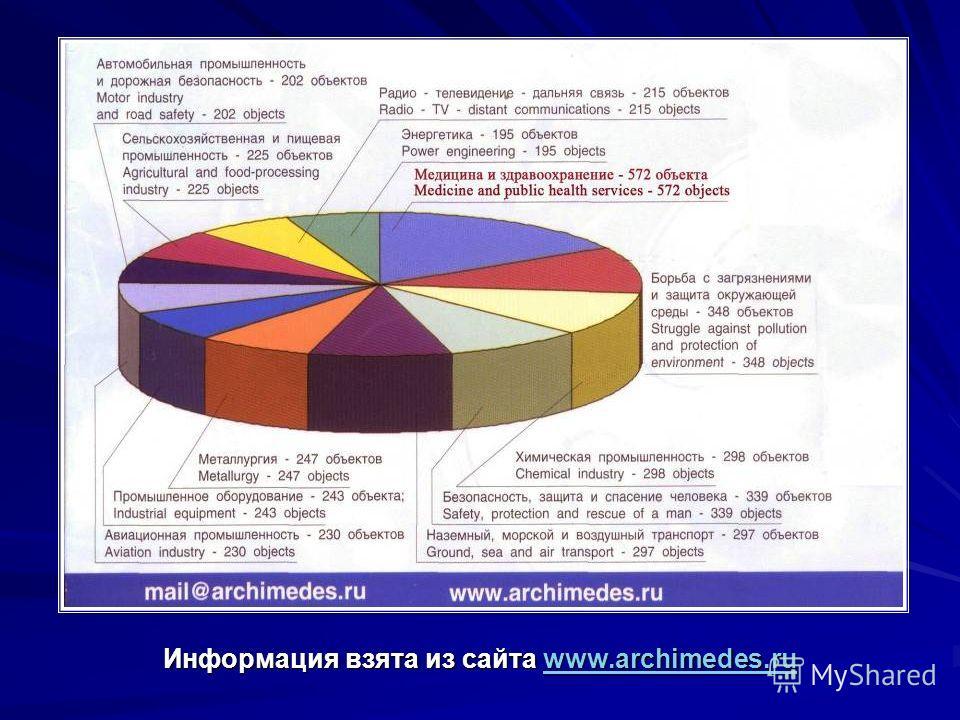 Информация взята из сайта www.archimedes.ru www.archimedes.ru