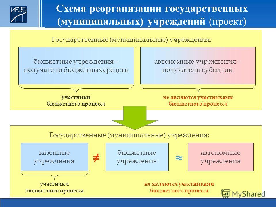 бюджетные учреждения – получатели бюджетных средств автономные учреждения – получатели субсидий автономные учреждения бюджетные учреждения казенные учреждения Государственные (муниципальные) учреждения: участники бюджетного процесса не являются участ