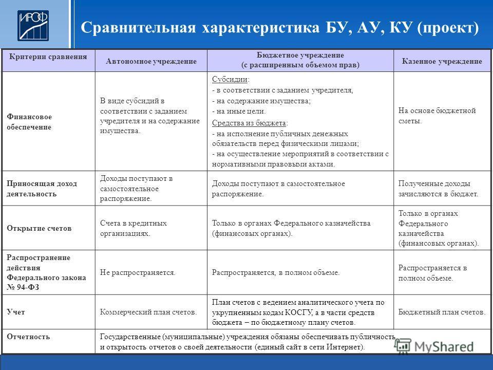 Сравнительная характеристика БУ, АУ, КУ (проект) Критерии сравнения Автономное учреждение Бюджетное учреждение (с расширенным объемом прав) Казенное учреждение Финансовое обеспечение В виде субсидий в соответствии с заданием учредителя и на содержани