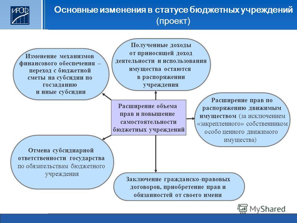 Основные изменения в статусе бюджетных учреждений (проект) Расширение объема прав и повышение самостоятельности бюджетных учреждений Отмена субсидиарной ответственности государства по обязательствам бюджетного учреждения Расширение прав по распоряжен