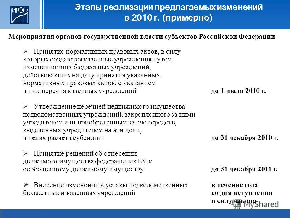 Э тапы реализации предлагаемых изменений в 2010 г. ( примерно ) Мероприятия органов государственной власти субъектов Российской Федерации Принятие нормативных правовых актов, в силу которых создаются казенные учреждения путем изменения типа бюджетных