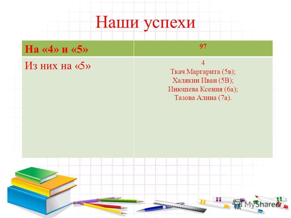 Наши успехи На «4» и «5» 97 Из них на «5» 4 Ткач Маргарита (5в); Халякин Иван (5В); Инюшева Ксения (6а); Тазова Алина (7а).